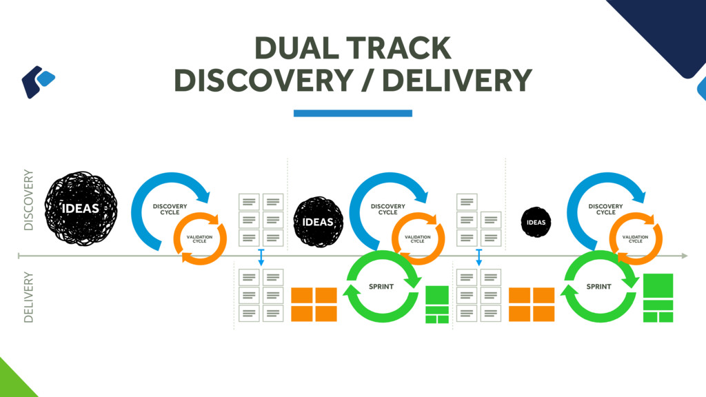 DUAL TRACK DISCOVERY / DELIVERY DISCOVERY DELIV...