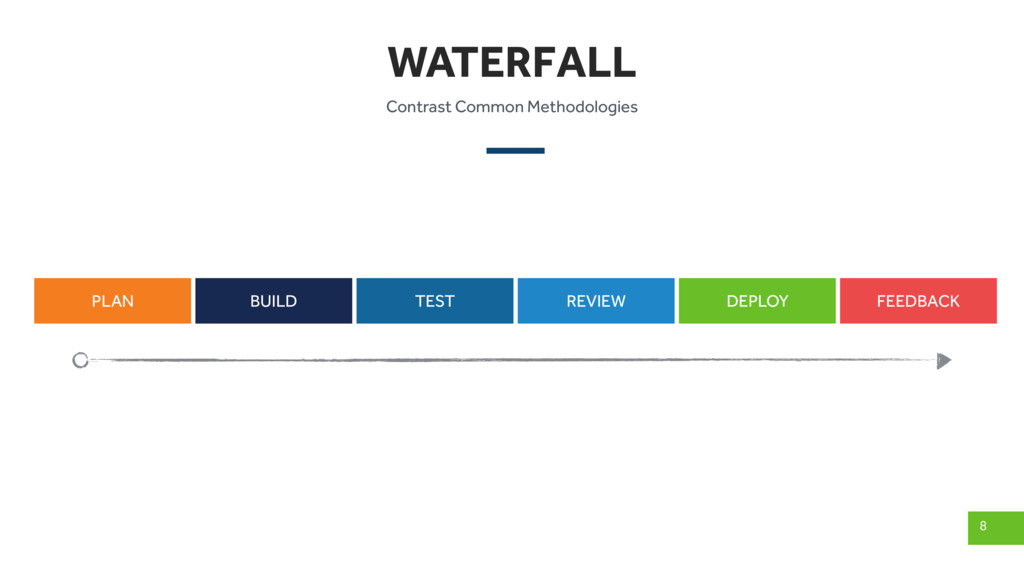 WATERFALL 8 Contrast Common Methodologies PLAN ...