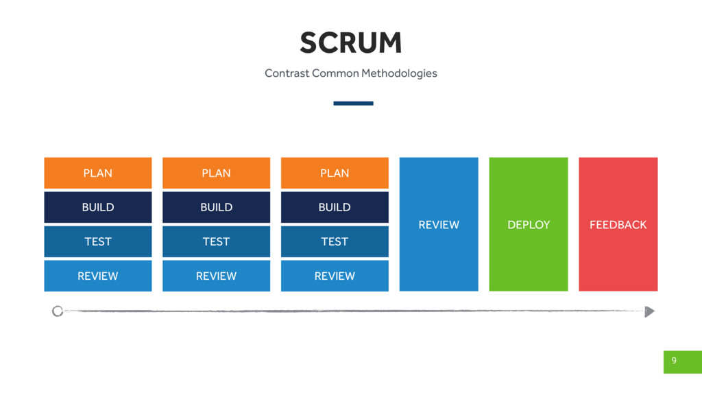 SCRUM 9 PLAN BUILD TEST REVIEW DEPLOY FEEDBACK ...