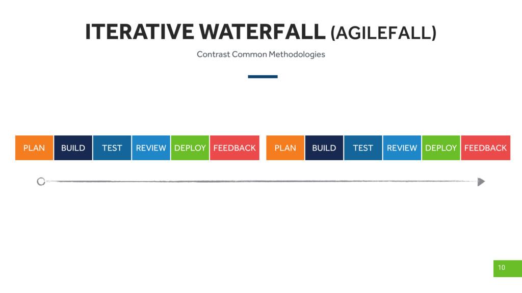 ITERATIVE WATERFALL (AGILEFALL) 10 PLAN BUILD T...