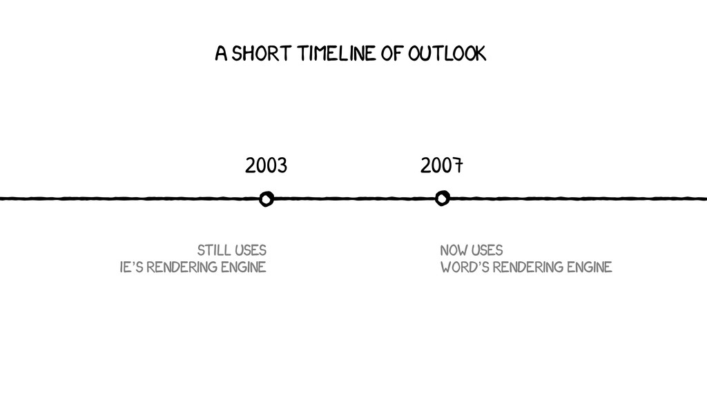 2007 2003 A SHORT TIMELINE OF OUTLOOK STILL use...