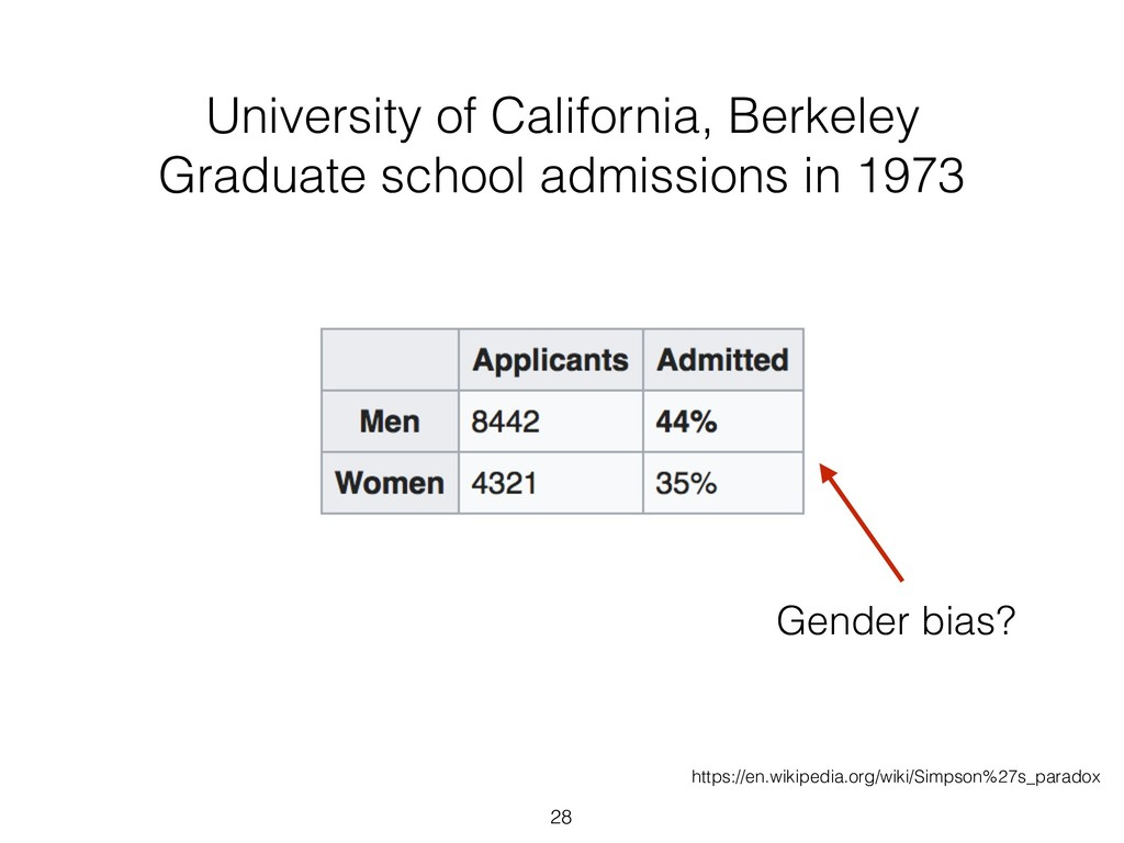 28 University of California, Berkeley Graduate ...