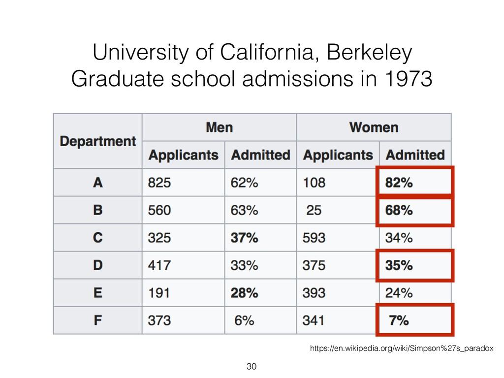 30 University of California, Berkeley Graduate ...