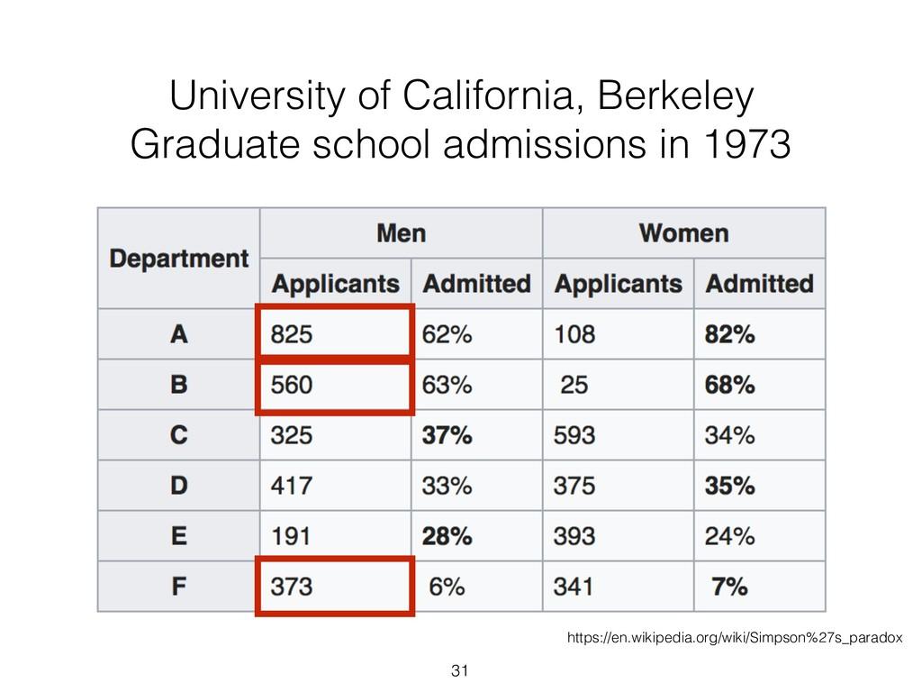 31 University of California, Berkeley Graduate ...