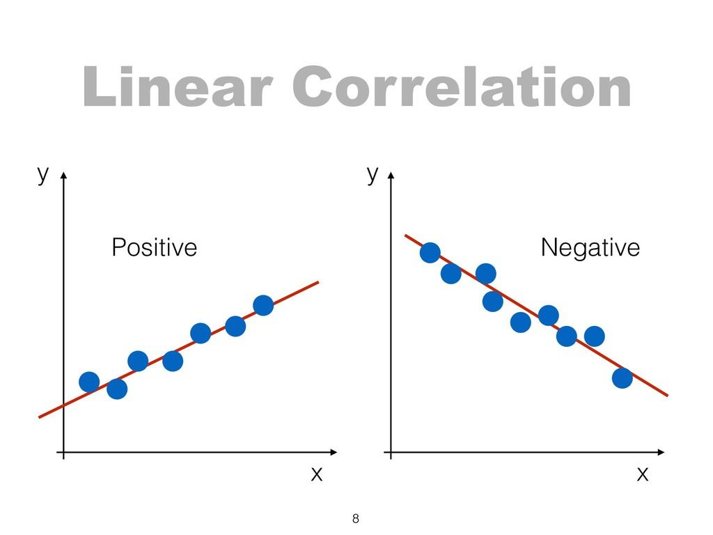 Linear Correlation 8 Positive Negative x x y y