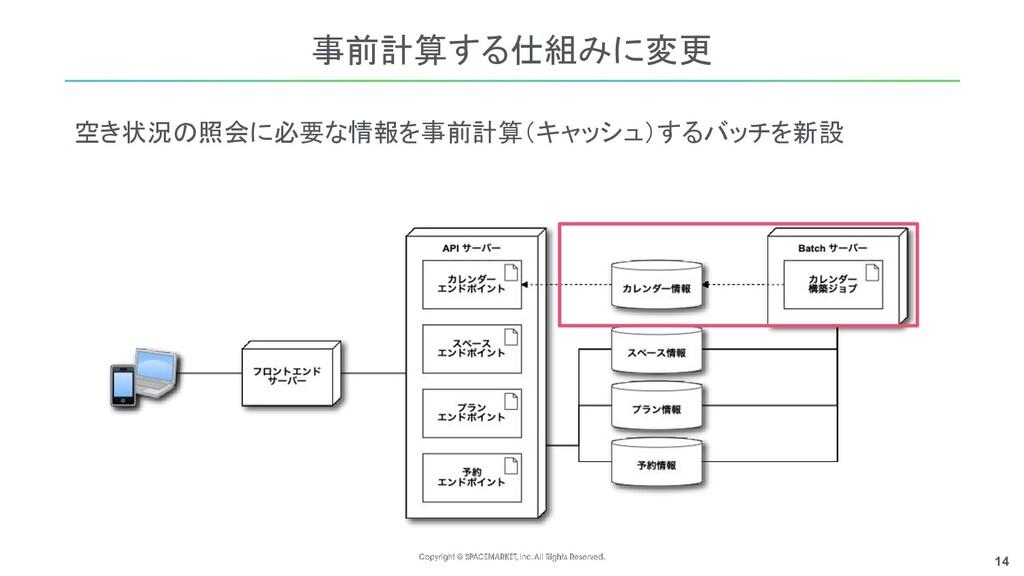14 事前計算する仕組みに変更 空き状況の照会に必要な情報を事前計算(キャッシュ)するバッチを...