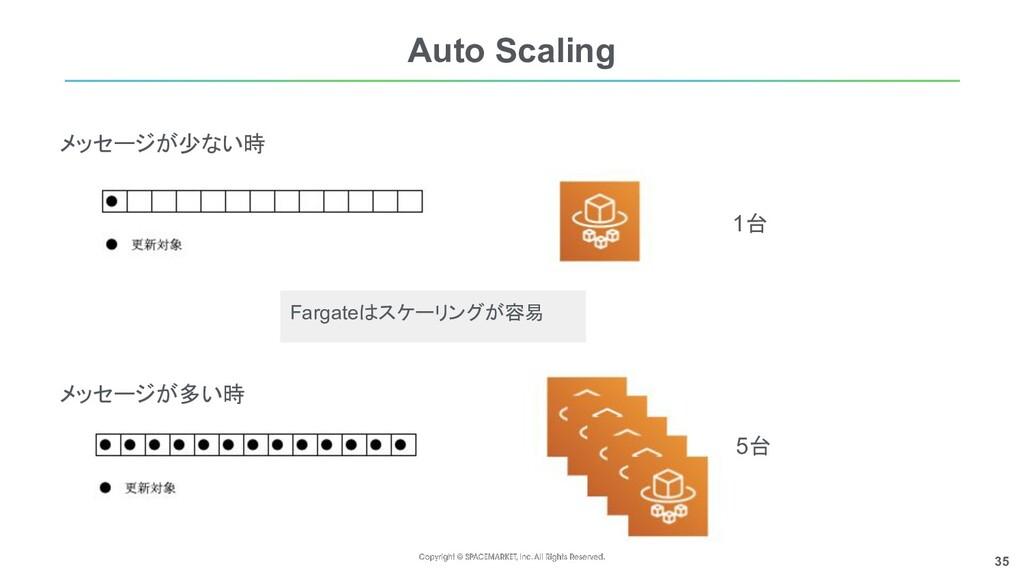 35 Auto Scaling メッセージが少ない時 メッセージが多い時 1台 5台 Farg...