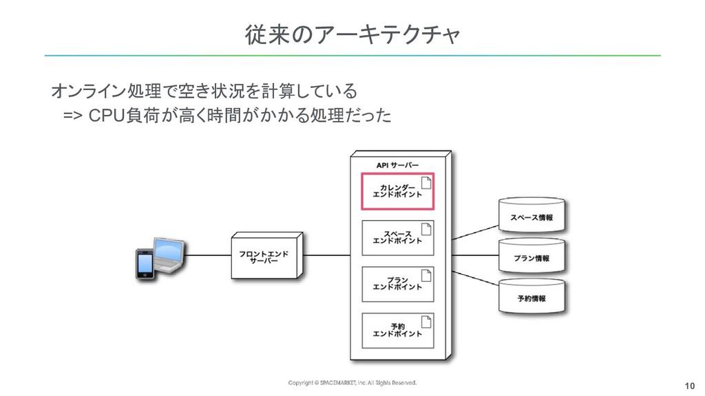 10 従来のアーキテクチャ オンライン処理で空き状況を計算している  => CPU負荷が高く時...