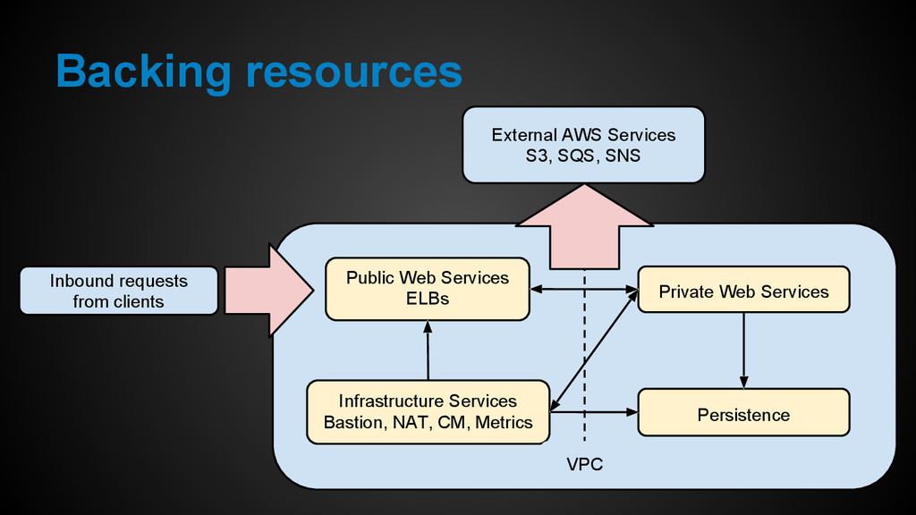 Backing resources Public Web Services ELBs Infr...