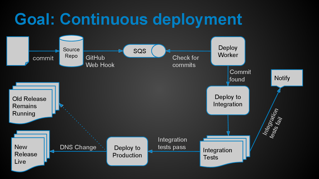 Goal: Continuous deployment Source Repo commit ...
