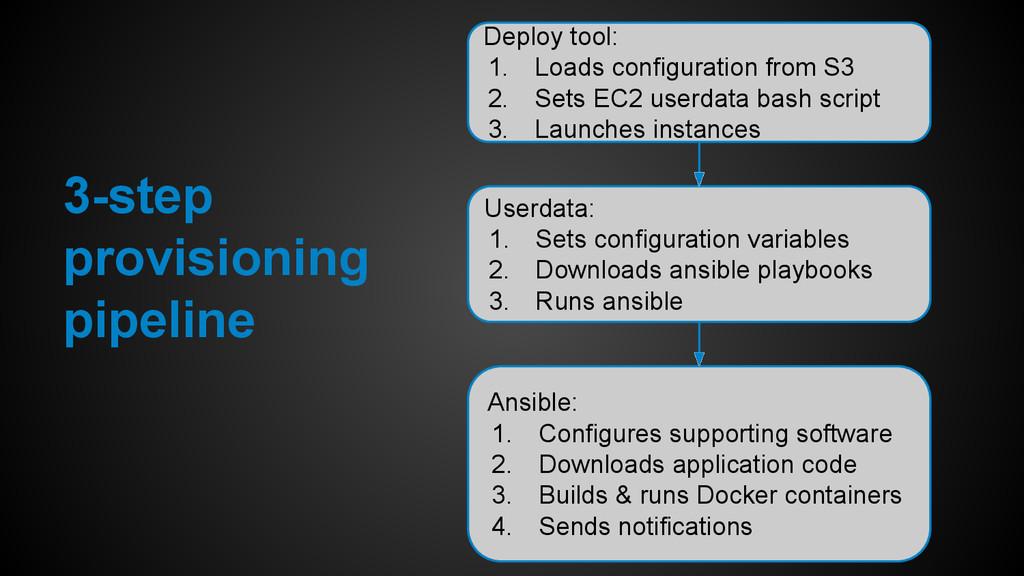 Userdata: 1. Sets configuration variables 2. Do...