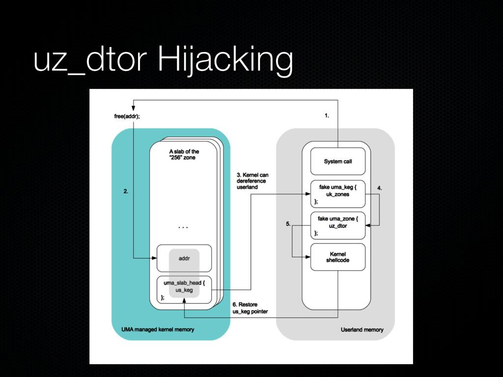 uz_dtor Hijacking