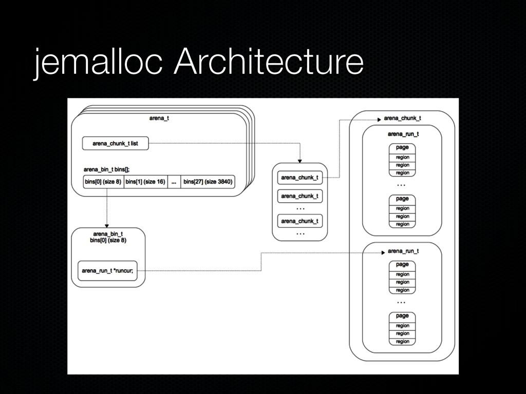jemalloc Architecture