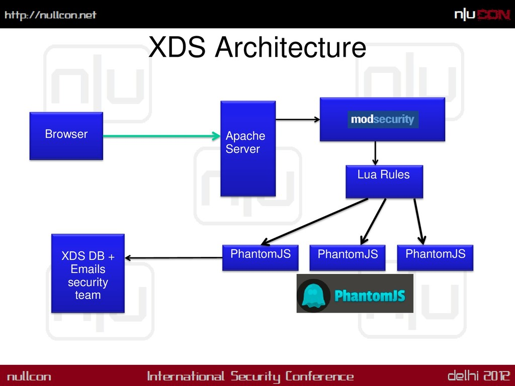 XDS Architecture Browser Apache Server PhantomJ...