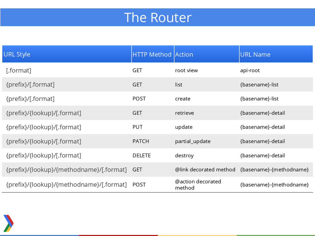 The Router URL Style HTTP Method Action URL Nam...