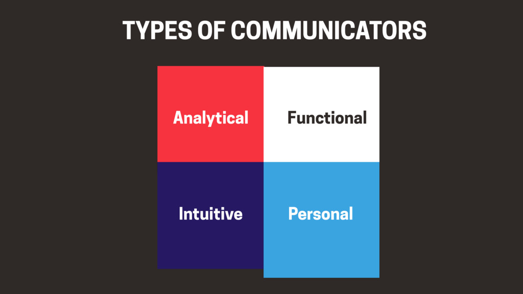 TYPES OF COMMUNICATORS Analytical Intuitive Fun...