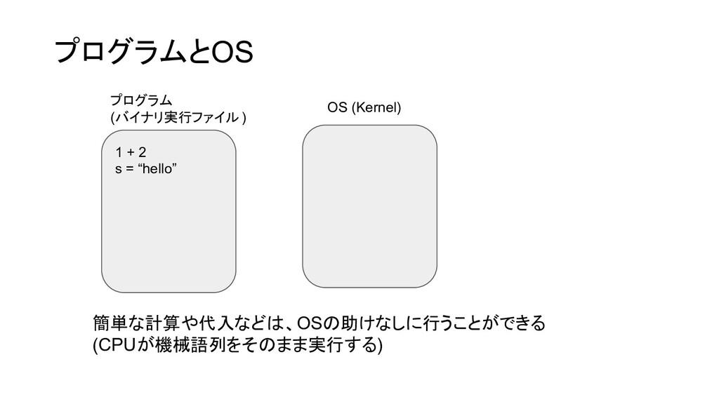 """1 + 2 s = """"hello"""" OS (Kernel) 簡単な計算や代入などは、OSの助け..."""