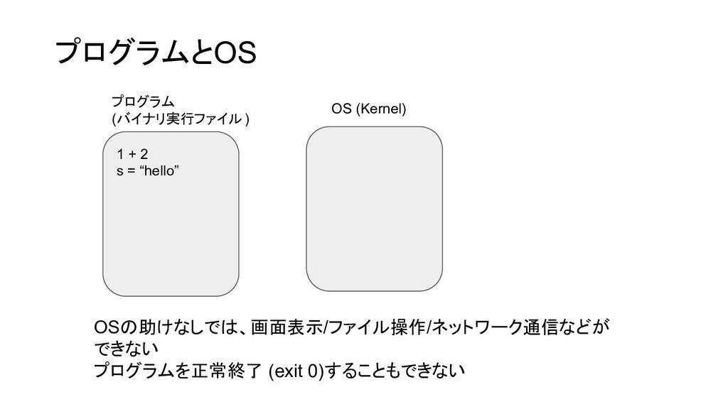 """1 + 2 s = """"hello"""" OS (Kernel) OSの助けなしでは、画面表示/ファ..."""