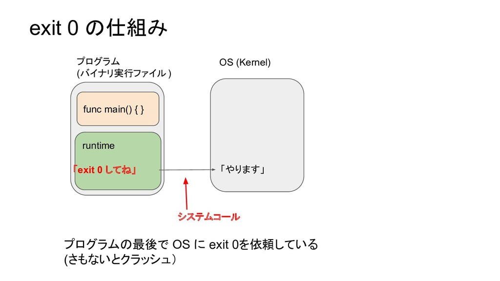 exit 0 の仕組み OS (Kernel) runtime 「exit 0 してね」 fu...