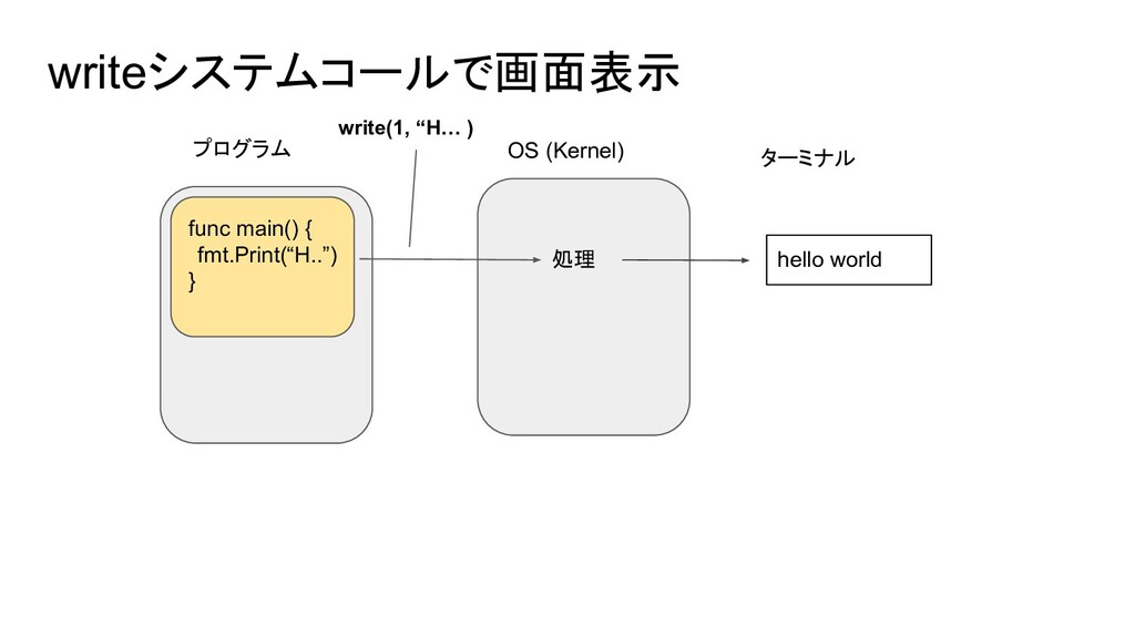 writeシステムコールで画面表示 プログラム OS (Kernel) func main()...