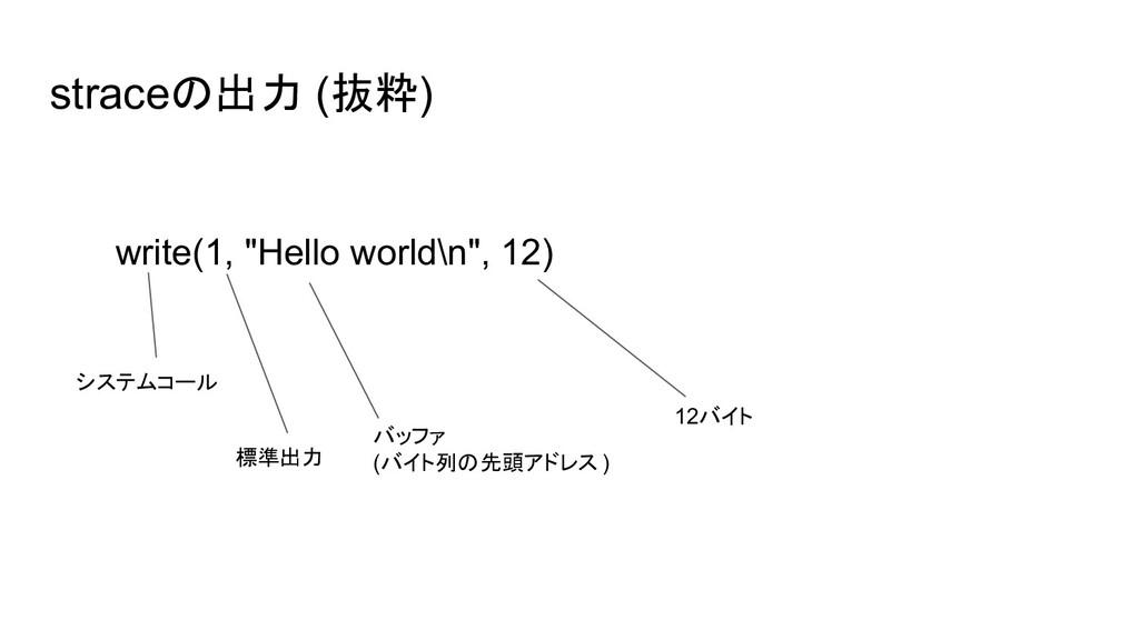 "straceの出力 (抜粋) write(1, ""Hello world\n"", 12) シス..."
