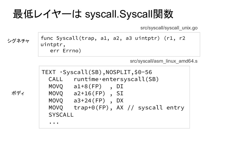 最低レイヤーは syscall.Syscall関数 TEXT ·Syscall(SB),NOS...