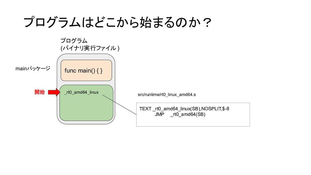 func main() { } プログラム (バイナリ実行ファイル ) mainパッケージ プ...