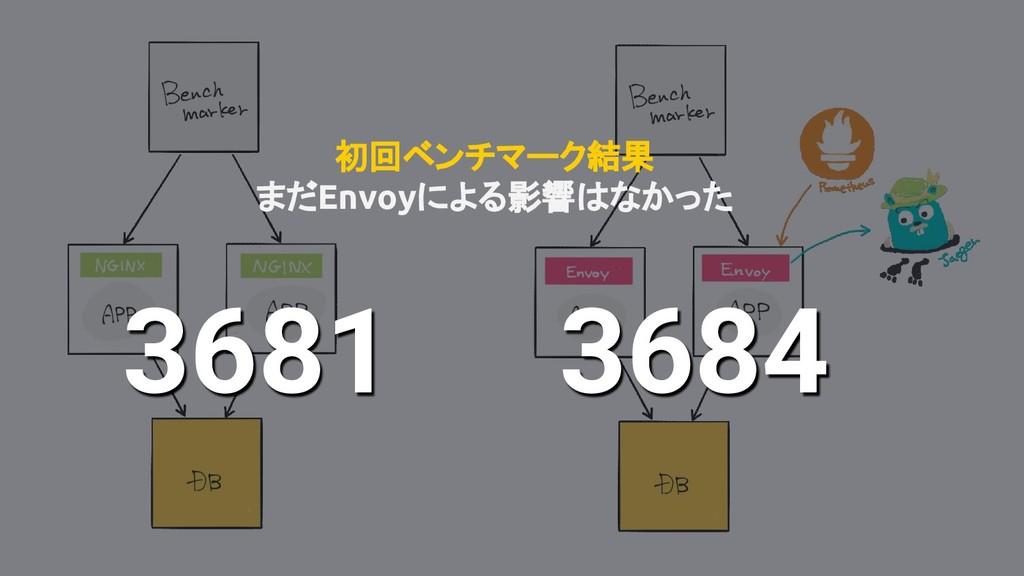 3681 初回ベンチマーク結果 まだEnvoyによる影響はなかった 3684