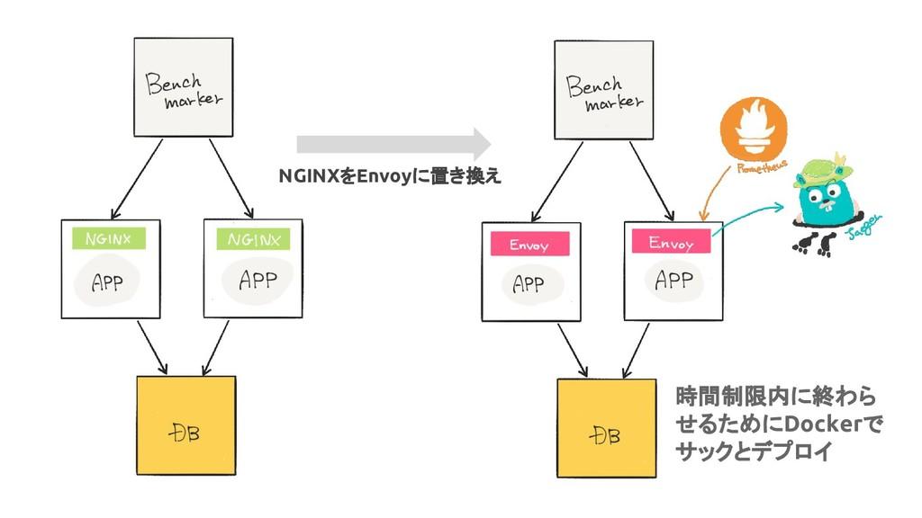 NGINXをEnvoyに置き換え 時間制限内に終わら せるためにDockerで サックとデプロイ