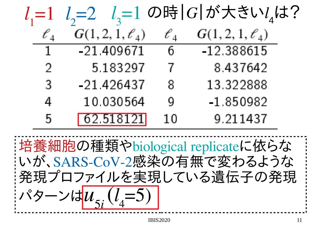 IBIS2020 11 l 1 =1 l 2 =2 l 3 =1 培養細胞の遺伝子発現プの探索...