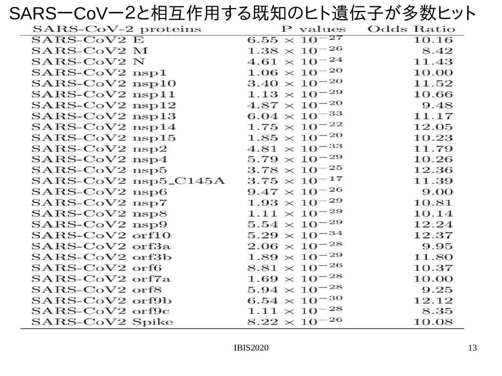 IBIS2020 13 SARSーCoVー2群の両側統計検と相互作用いた教師無し学する変数選択...