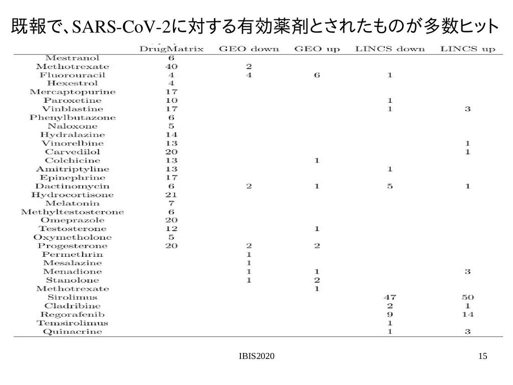 IBIS2020 15 既報で、で、得られた特異値SARS-CoV-2に対する有効薬剤とする変...
