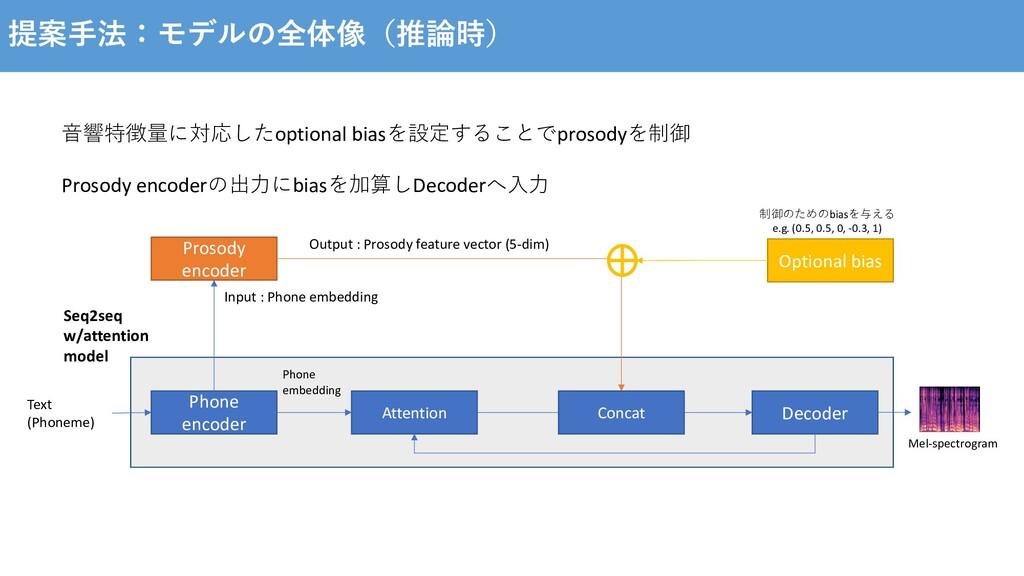 提案⼿法:モデルの全体像(推論時) Prosody encoder Attention Pho...