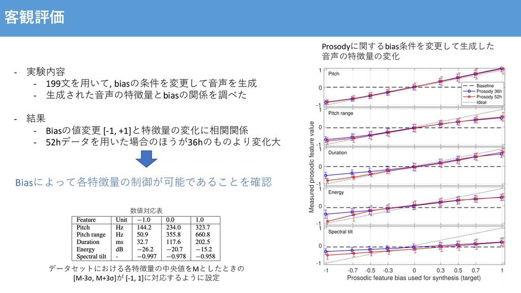 客観評価 Prosodyに関するbias条件を変更して⽣成した ⾳声の特徴量の変化 - 実験内...