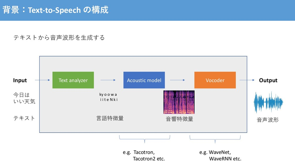 背景:Text-to-Speech の構成 Text analyzer Acoustic mo...