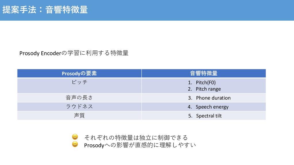 提案⼿法:⾳響特徴量 Prosody Encoderの学習に利⽤する特徴量 Prosodyの要...