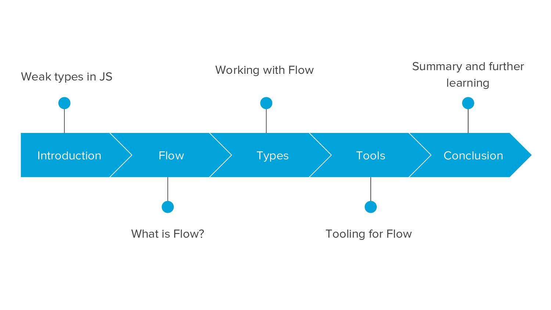 Weak types in JS What is Flow? Introduction Flo...