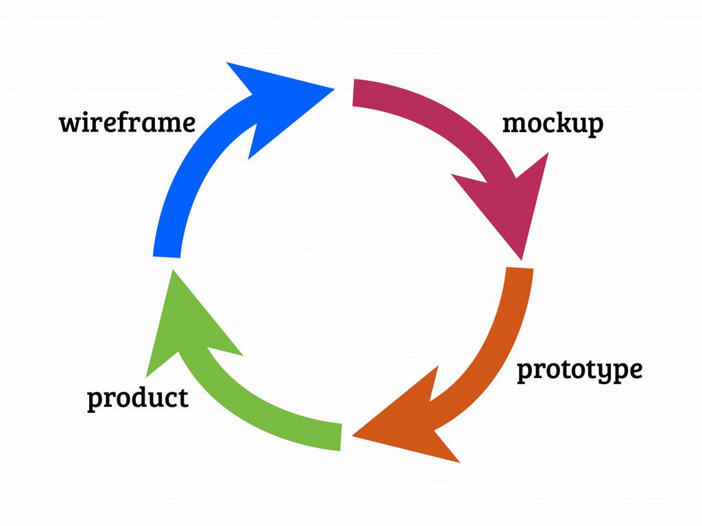 wireframe mockup prototype product