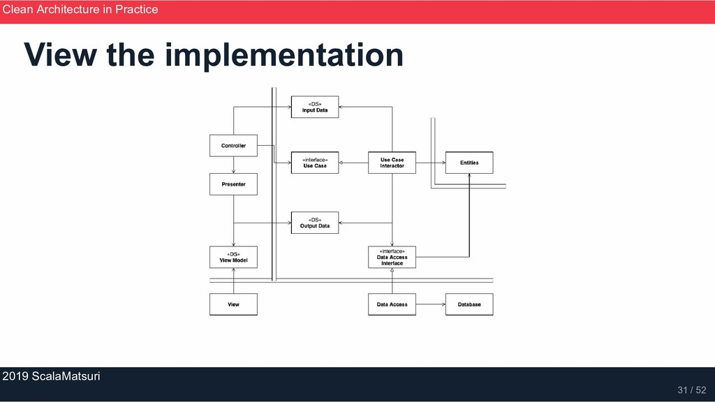 View the implementation Clean Architecture in P...