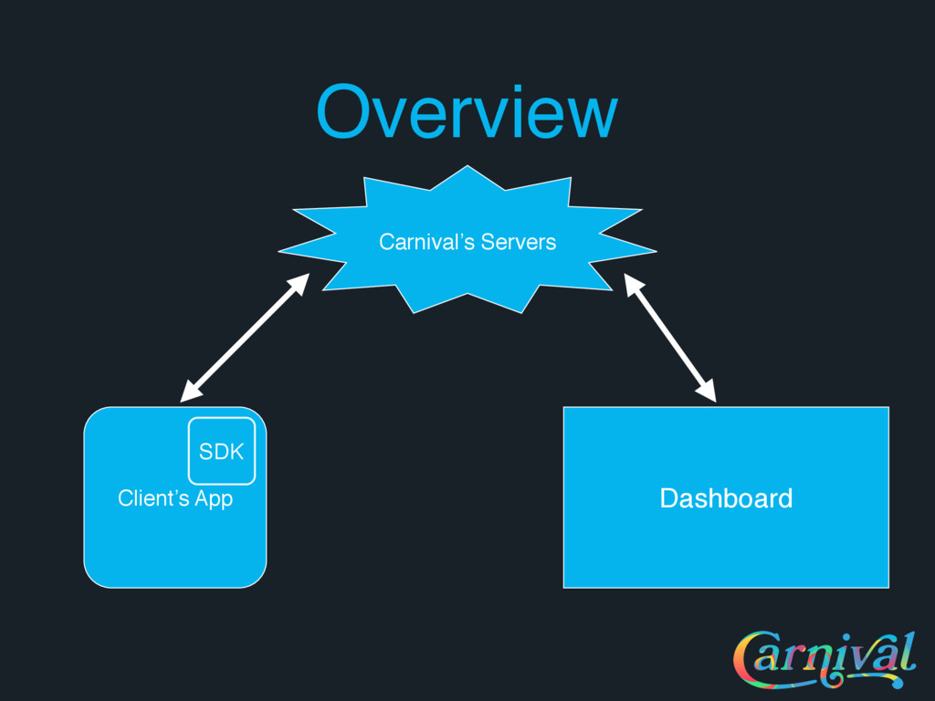 Overview Carnival's Servers Client's App SDK Da...