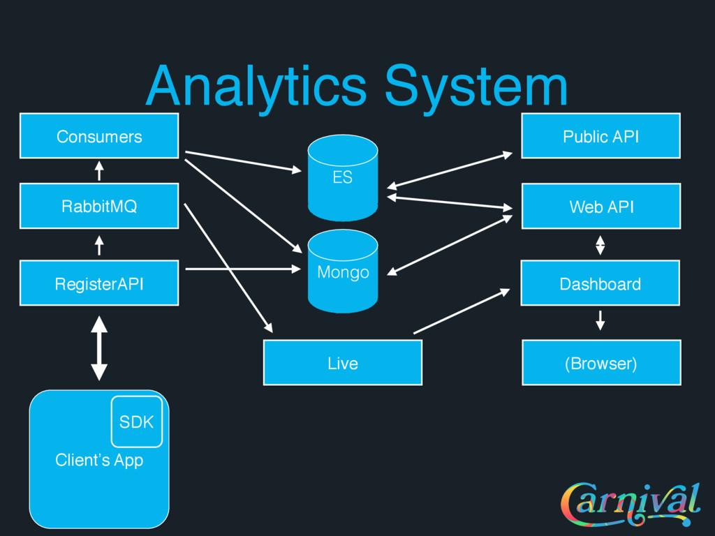 Analytics System Client's App SDK ES Mongo Cons...