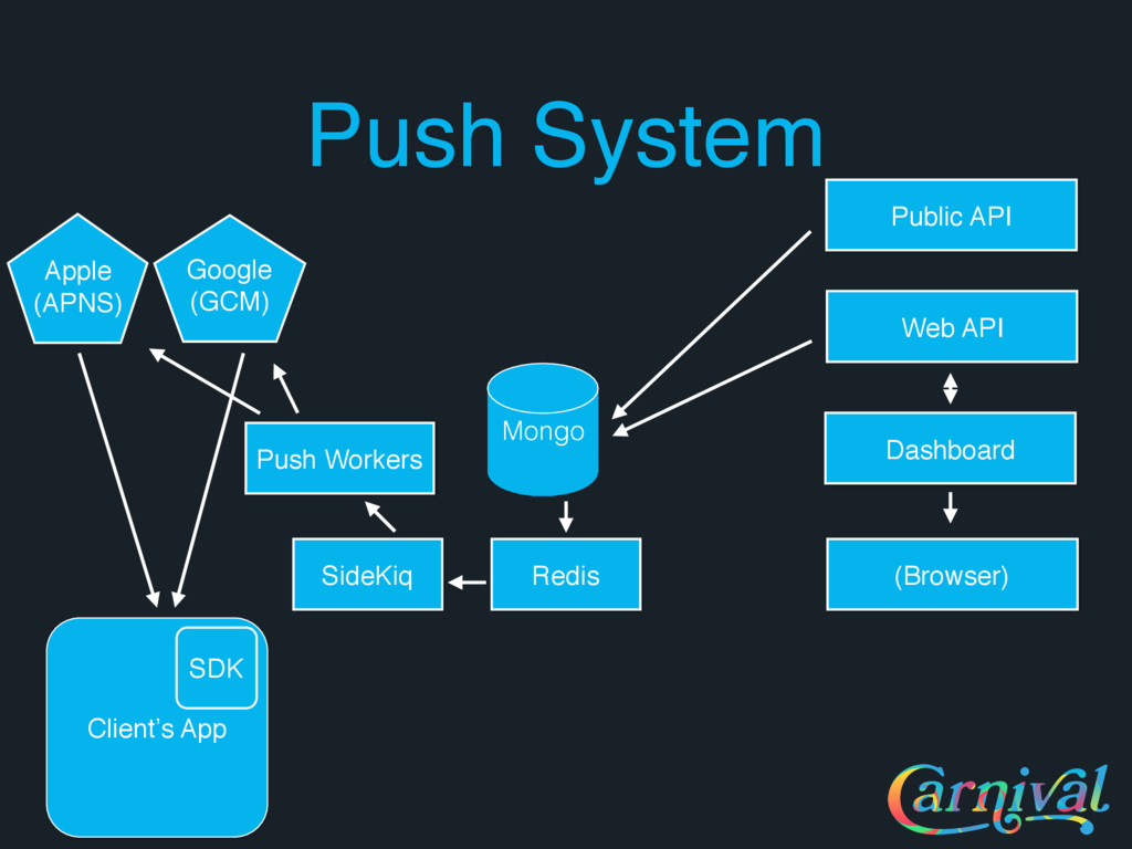 Push System Client's App SDK Mongo (Browser) Pu...