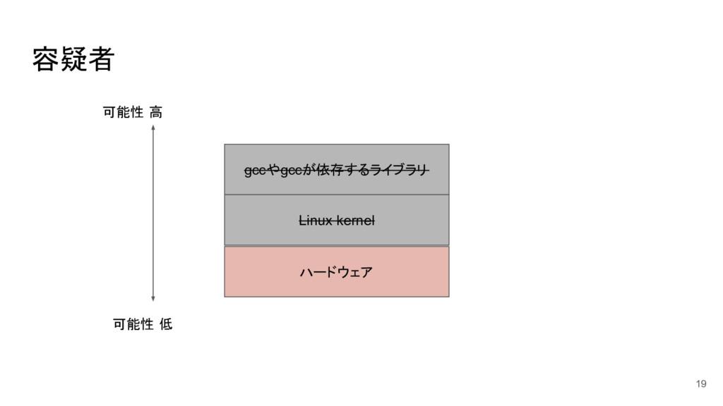 容疑者 19 gccやgccが依存するライブラリ Linux kernel ハードウェア 可能...