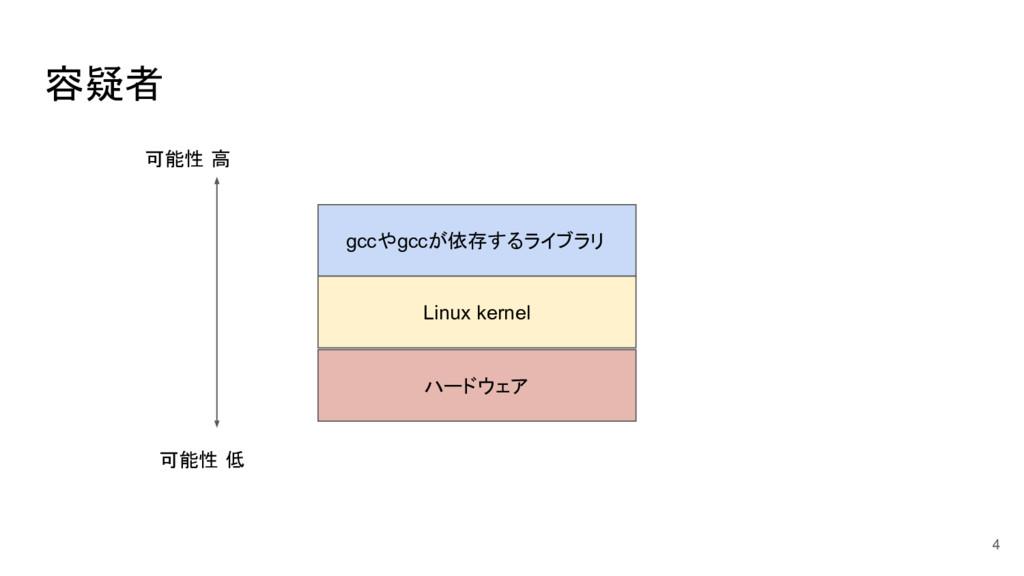 容疑者 4 gccやgccが依存するライブラリ Linux kernel ハードウェア 可能性...