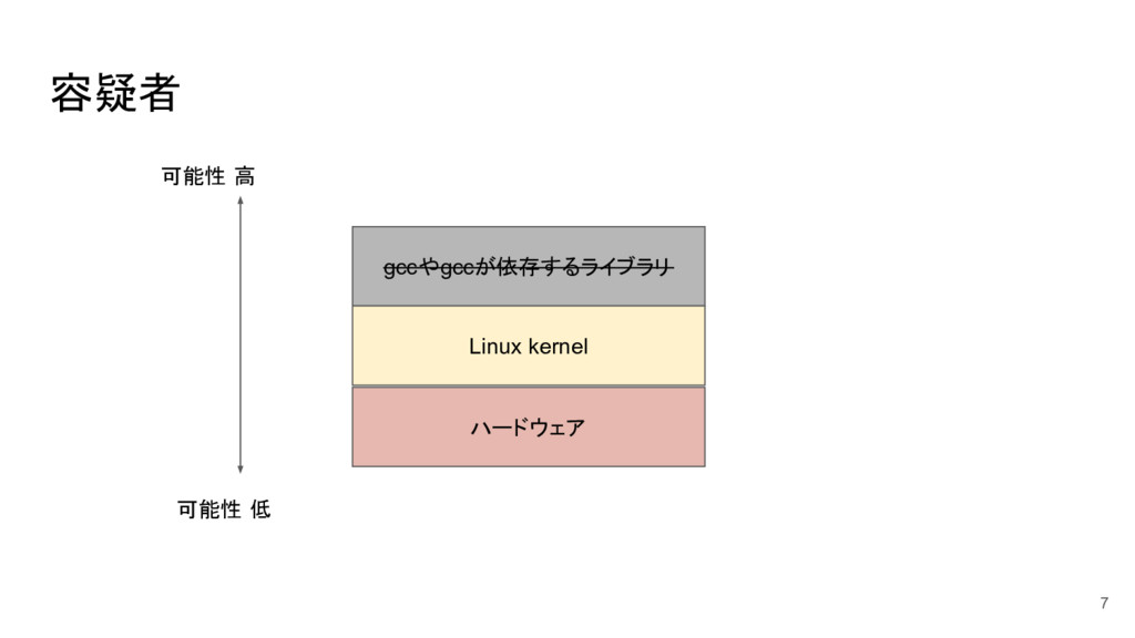 容疑者 7 gccやgccが依存するライブラリ Linux kernel ハードウェア 可能性...