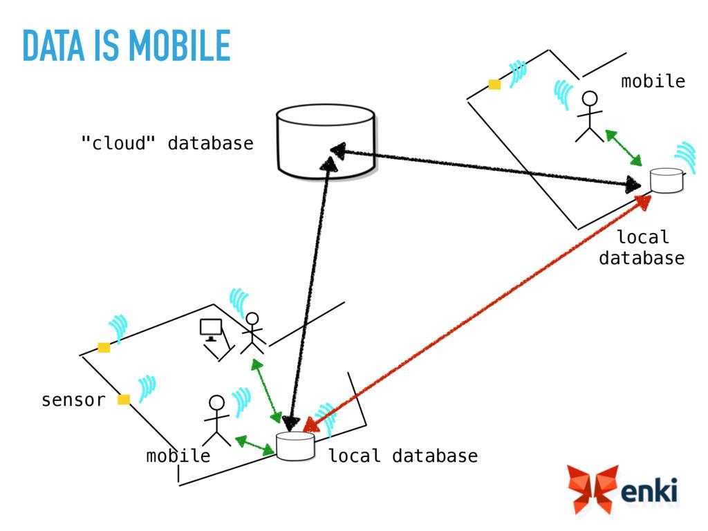 "local database mobile sensor ""cloud"" database l..."
