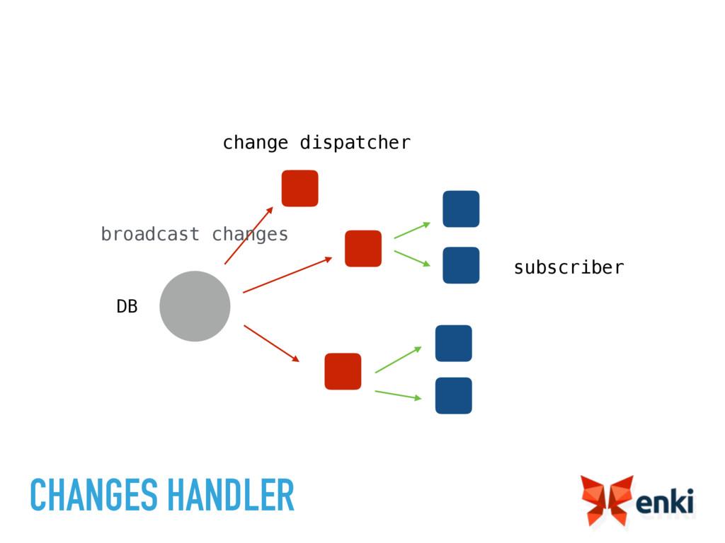 CHANGES HANDLER subscriber change dispatcher br...