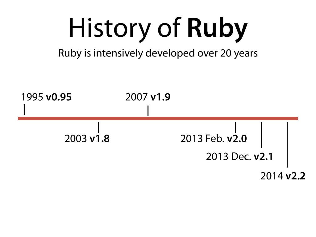 1995 v0.95 History of Ruby 2003 v1.8 2007 v1.9 ...