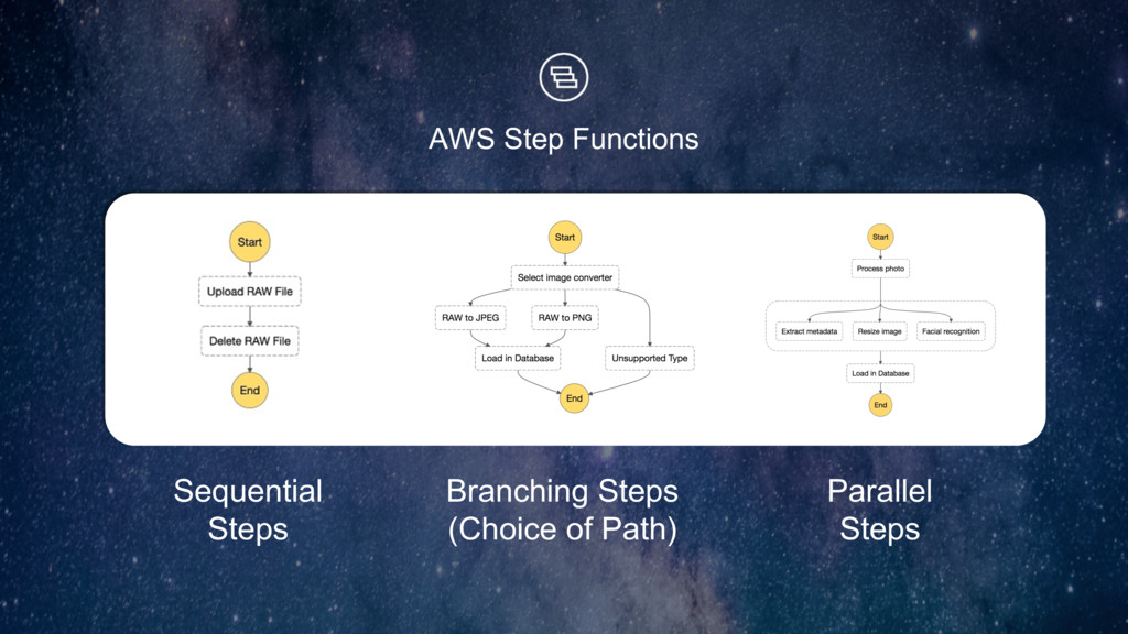 AWS Step Functions Sequential Steps Branching S...