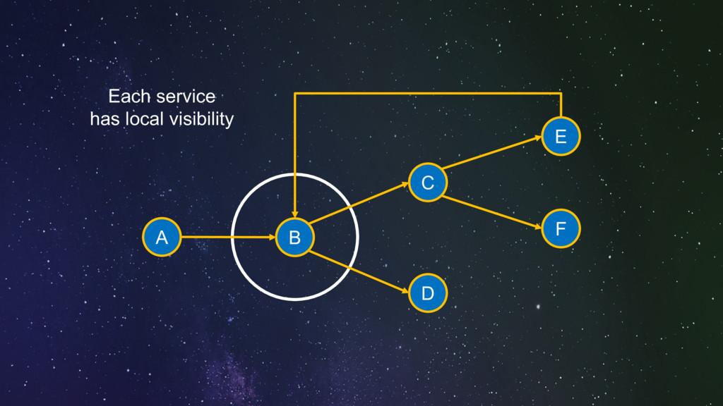 Each service has local visibility A B C D E F